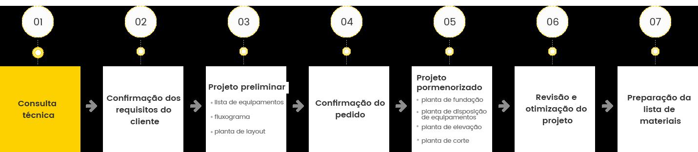 Sistema de projeto de processo